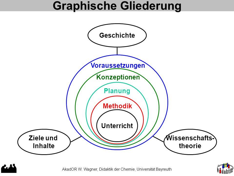 Graphische Gliederung
