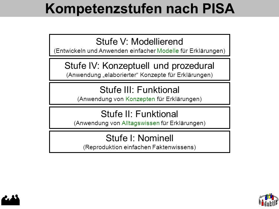 Kompetenzstufen nach PISA