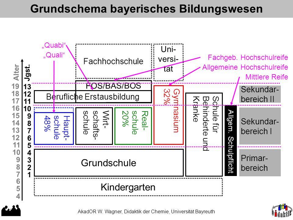 Grundschema bayerisches Bildungswesen