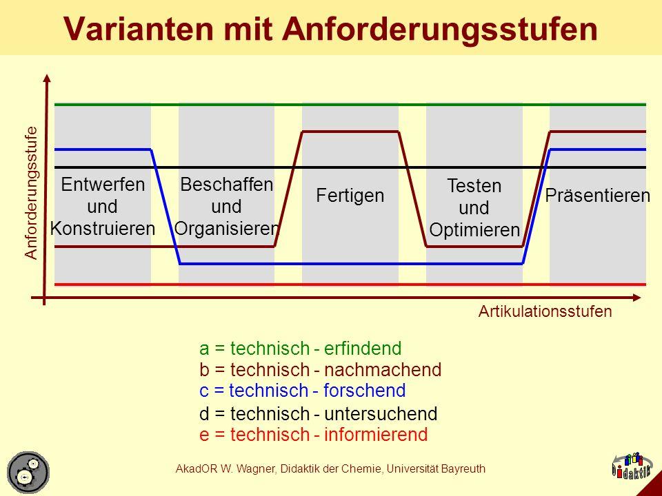 Varianten mit Anforderungsstufen