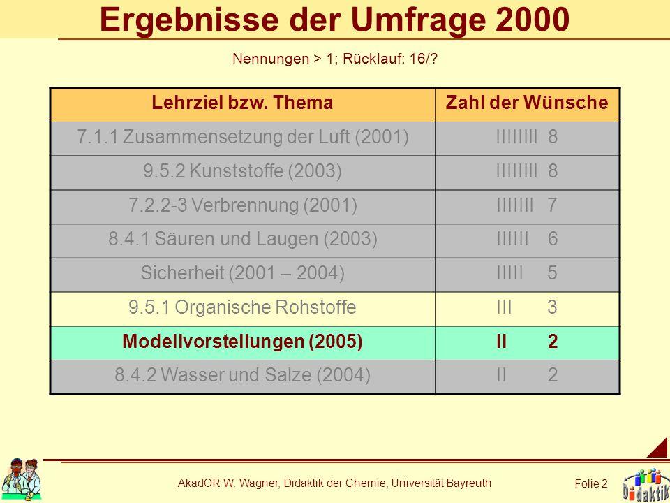 Ergebnisse der Umfrage 2000