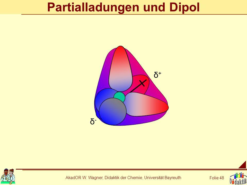 Partialladungen und Dipol
