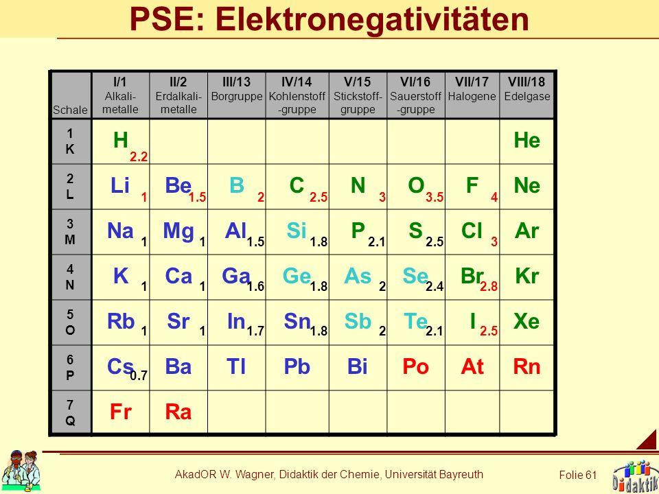 PSE: Elektronegativitäten