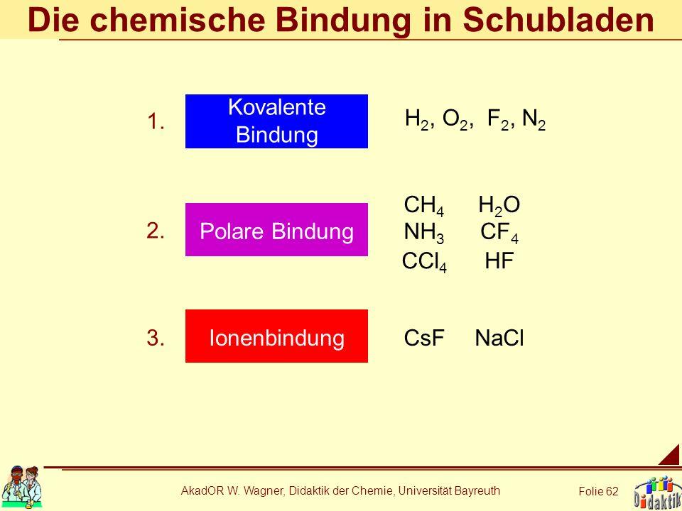Die chemische Bindung in Schubladen