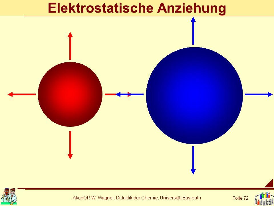 Elektrostatische Anziehung