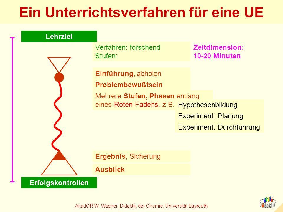 Ein Unterrichtsverfahren für eine UE