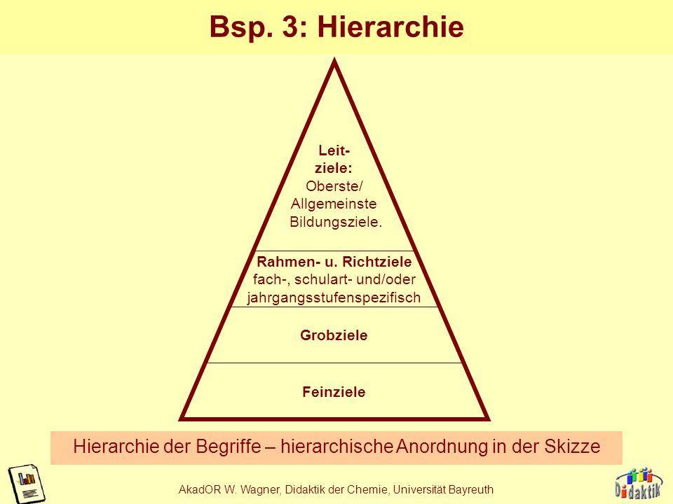 Bsp. 3: Hierarchie Leit- ziele: Oberste/ Allgemeinste. Bildungsziele. Rahmen- u. Richtziele. fach-, schulart- und/oder.