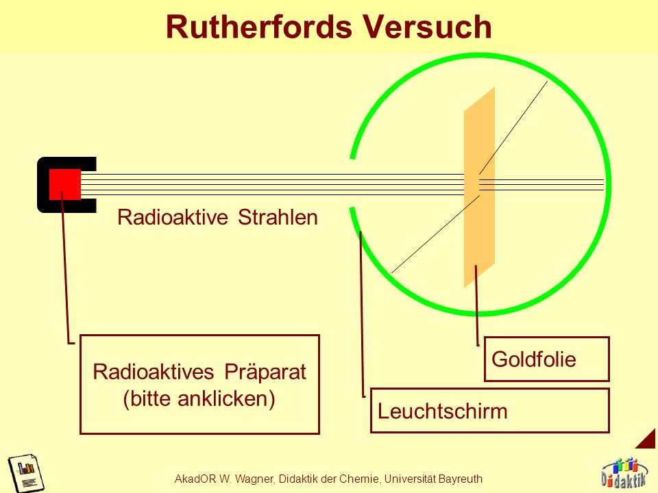 Rutherfords Versuch Radioaktive Strahlen Goldfolie