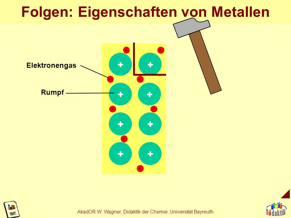 Folgen: Eigenschaften von Metallen