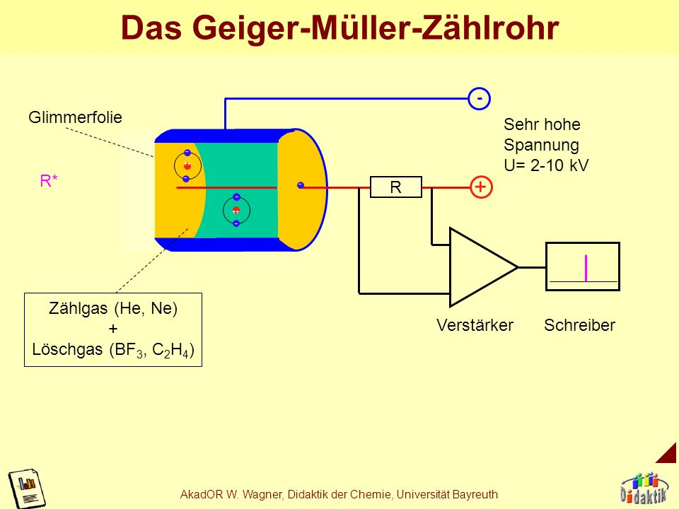 Das Geiger-Müller-Zählrohr