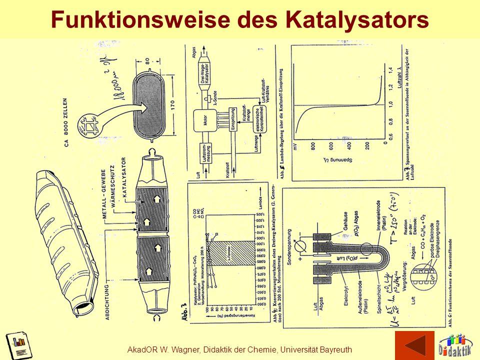 Funktionsweise des Katalysators