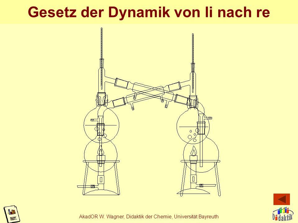 Gesetz der Dynamik von li nach re