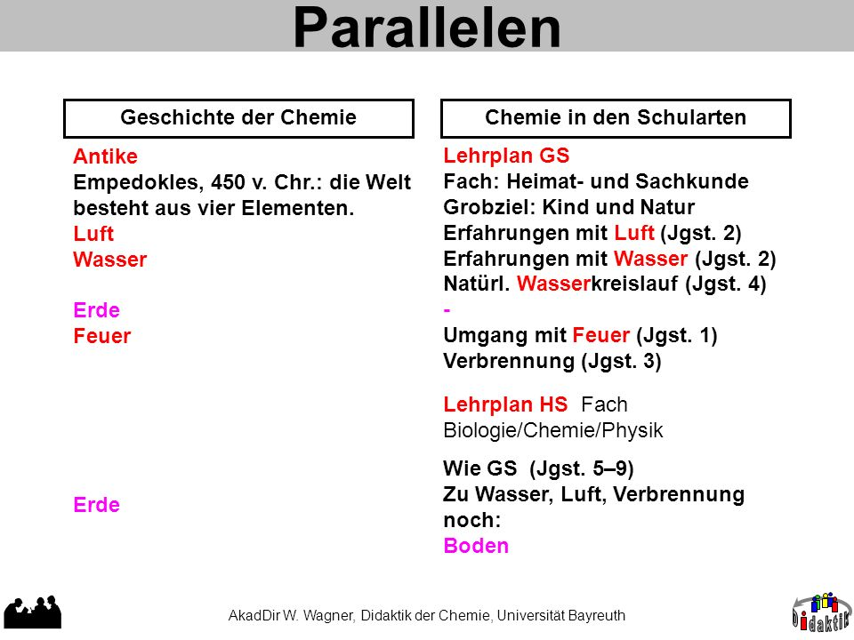 Parallelen Geschichte der Chemie Chemie in den Schularten