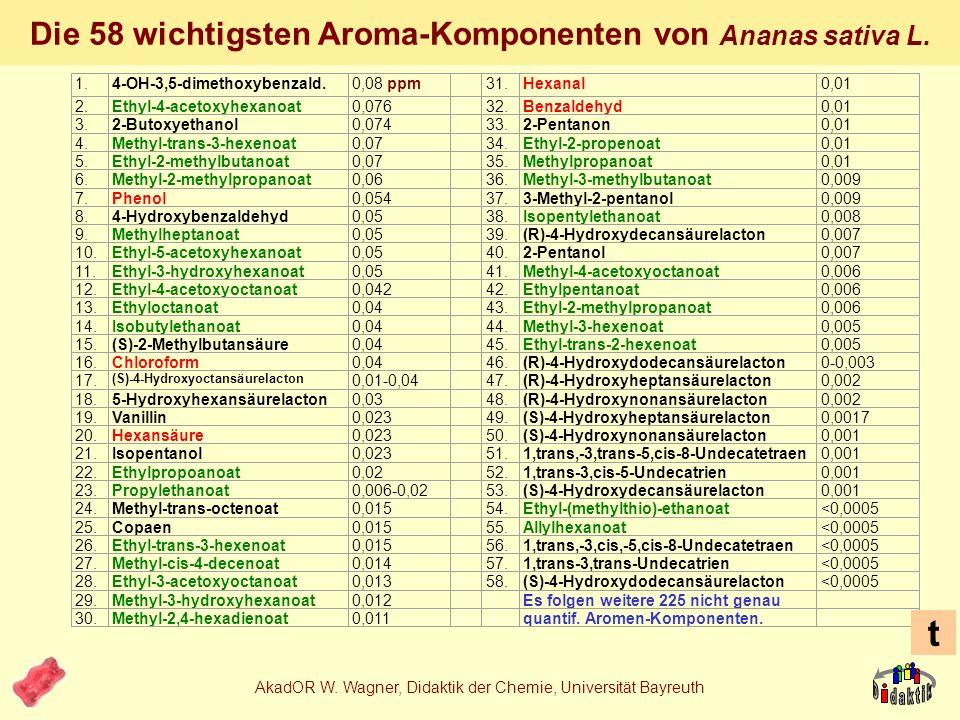Die 58 wichtigsten Aroma-Komponenten von Ananas sativa L.