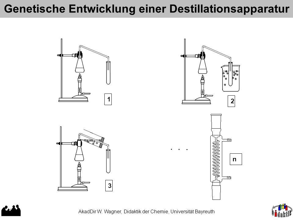 Genetische Entwicklung einer Destillationsapparatur