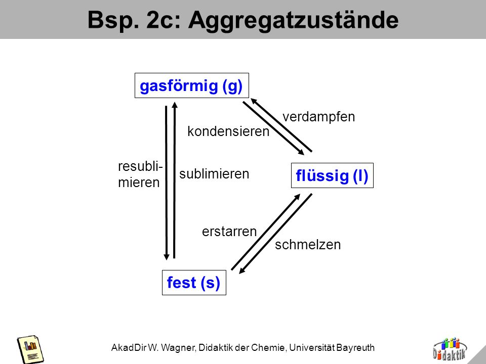 Bsp. 2c: Aggregatzustände