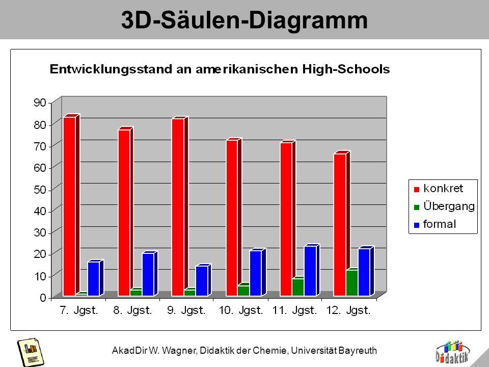 3D-Säulen-Diagramm