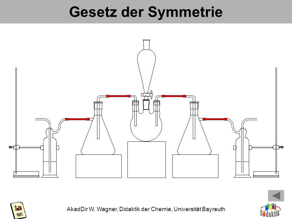 Gesetz der Symmetrie