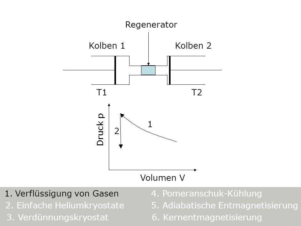 Regenerator Kolben 1. Kolben 2. T1. T2. Volumen V. Druck p. 2. 1. 5. Adiabatische Entmagnetisierung.