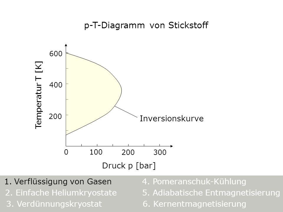 p-T-Diagramm von Stickstoff