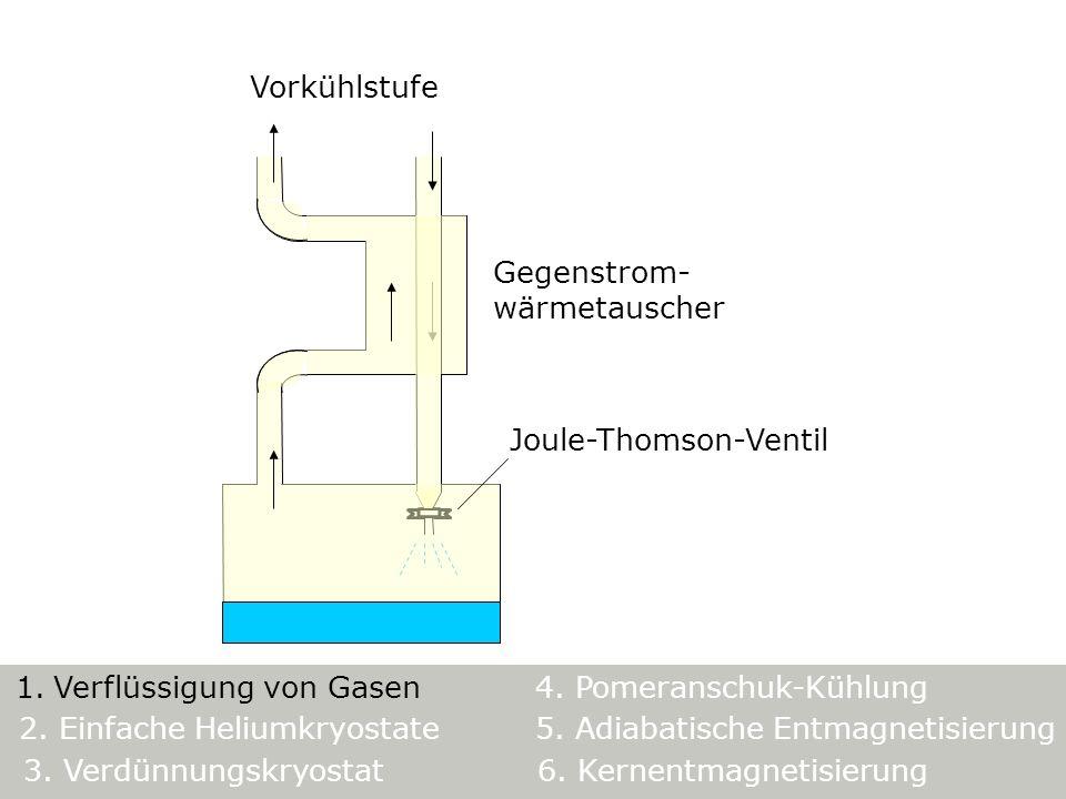 Vorkühlstufe Gegenstrom- wärmetauscher. Joule-Thomson-Ventil. 5. Adiabatische Entmagnetisierung.