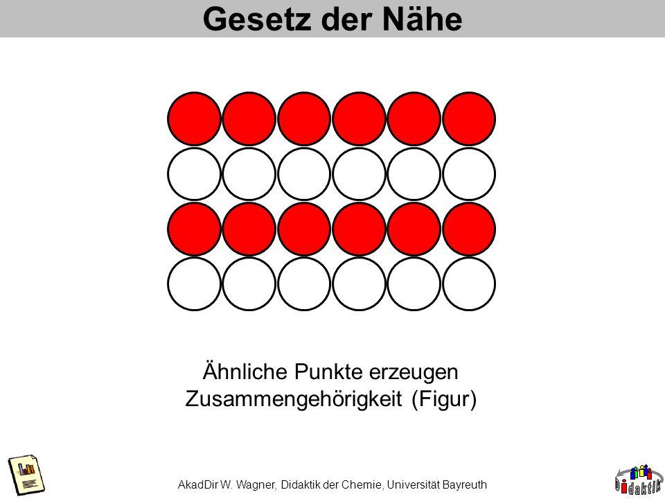 Gesetz der Nähe Ähnliche Punkte erzeugen Zusammengehörigkeit (Figur)