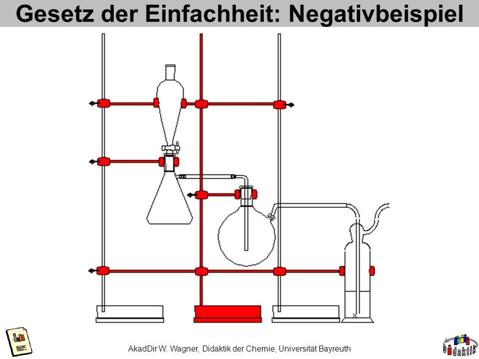 Gesetz der Einfachheit: Negativbeispiel