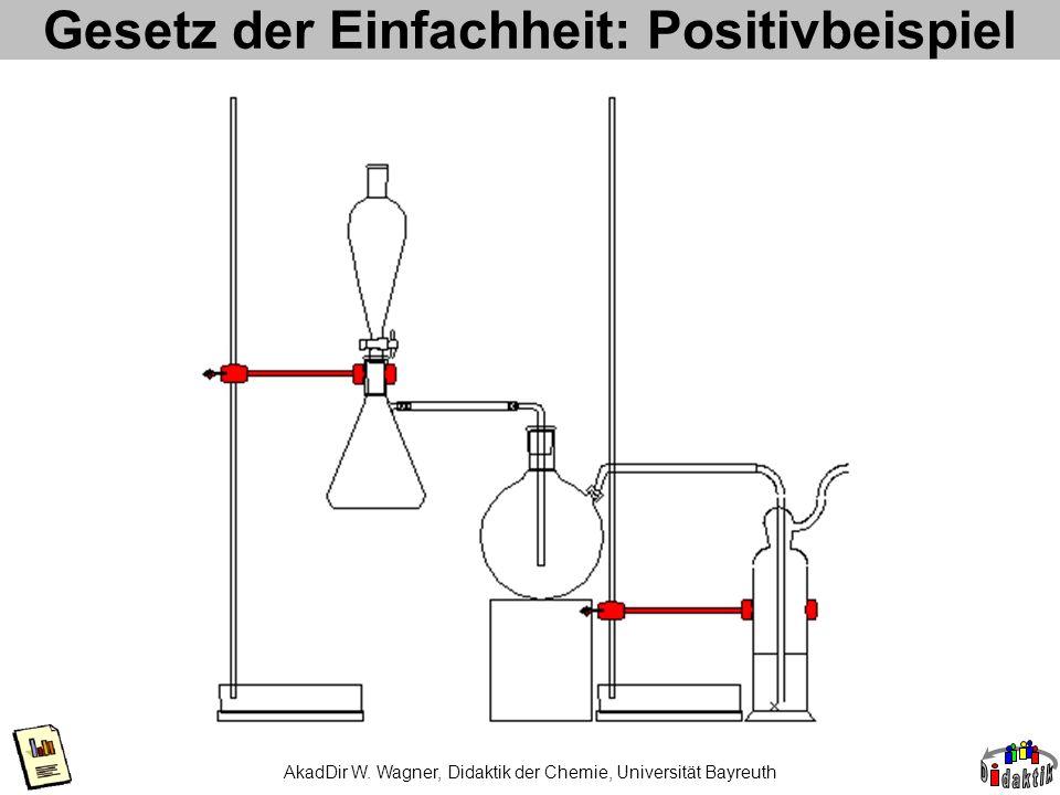 Gesetz der Einfachheit: Positivbeispiel