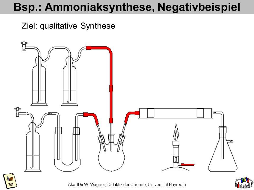 Bsp.: Ammoniaksynthese, Negativbeispiel