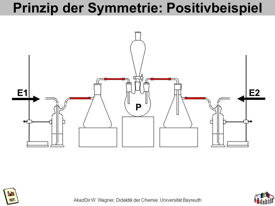 Prinzip der Symmetrie: Positivbeispiel