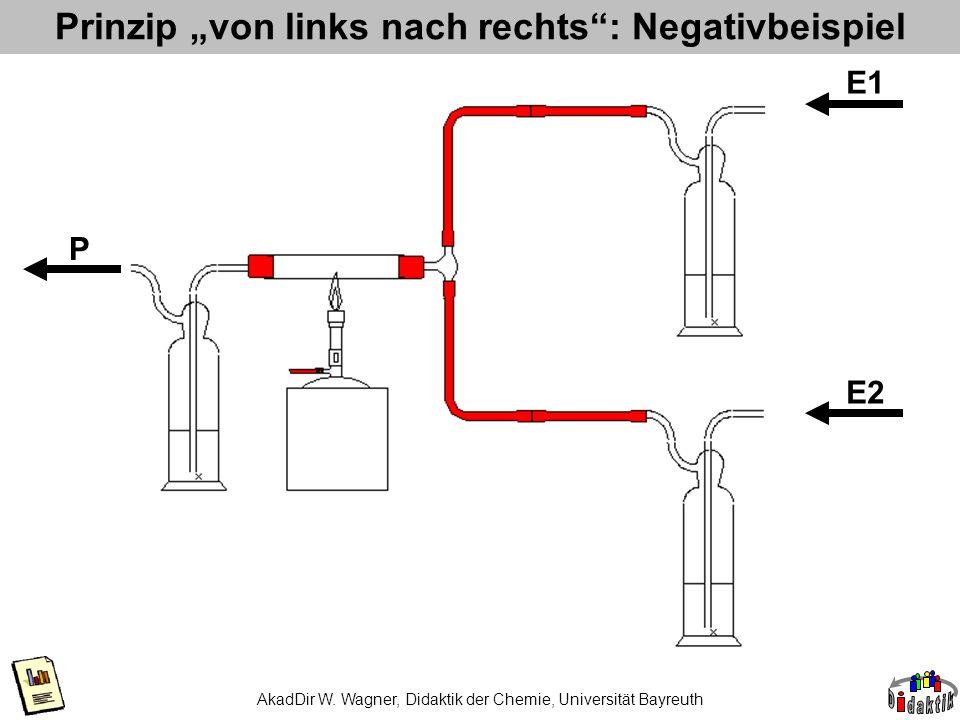 """Prinzip """"von links nach rechts : Negativbeispiel"""
