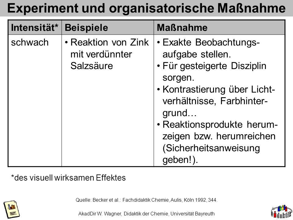 Experiment und organisatorische Maßnahme