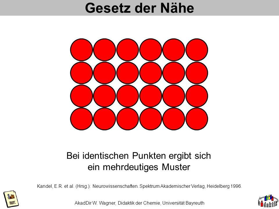 Gesetz der Nähe Bei identischen Punkten ergibt sich ein mehrdeutiges Muster.