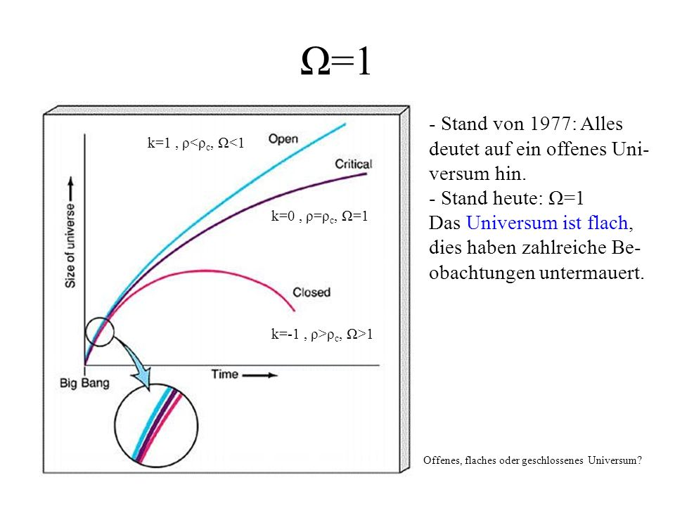 Ω=1 - Stand von 1977: Alles deutet auf ein offenes Uni- versum hin.