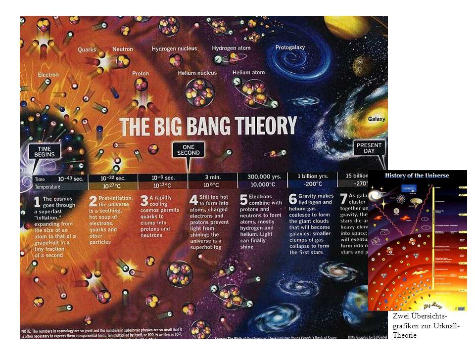 Zwei Übersichts- grafiken zur Urknall- Theorie