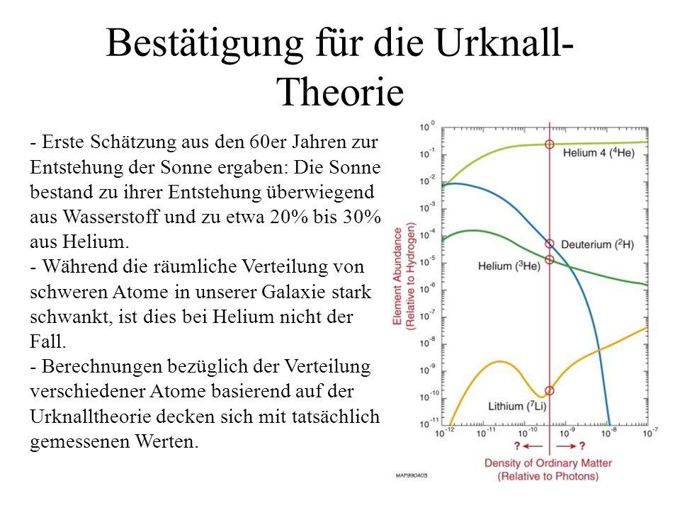 Bestätigung für die Urknall-Theorie