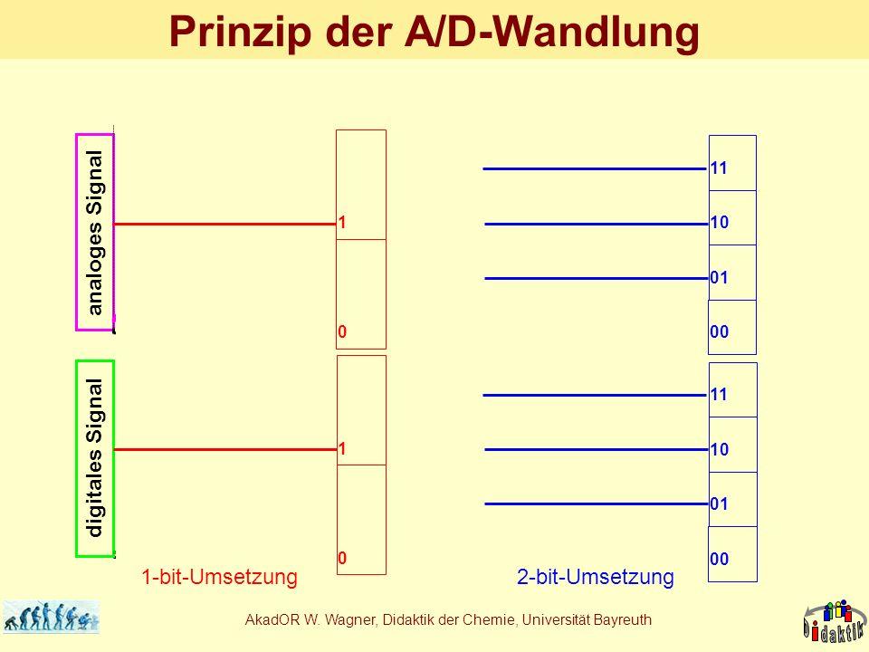 Prinzip der A/D-Wandlung