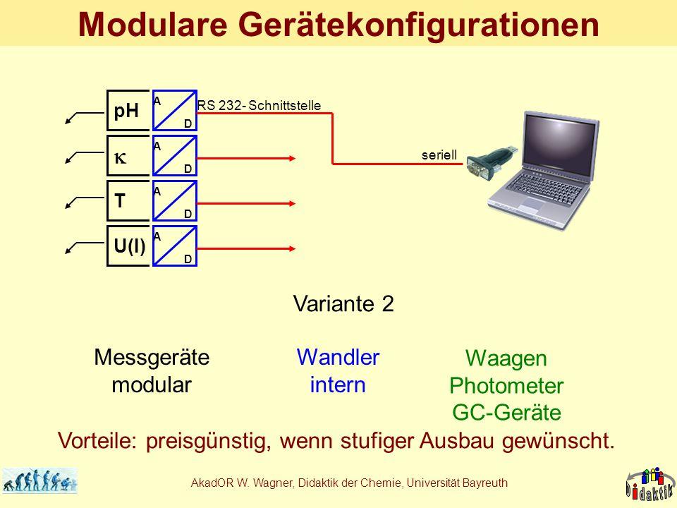 Modulare Gerätekonfigurationen