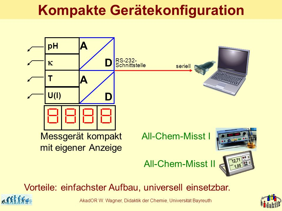 Kompakte Gerätekonfiguration