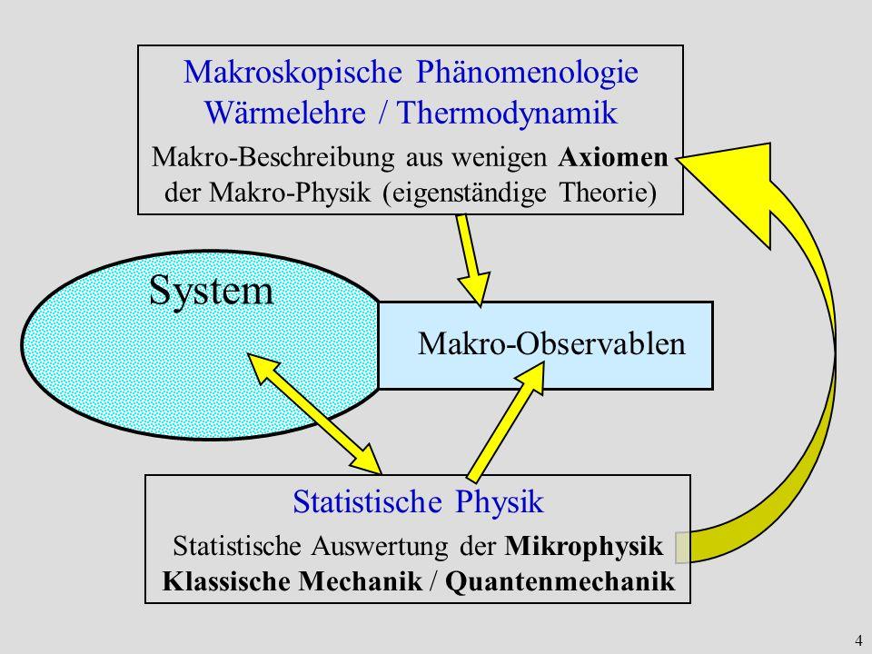 Makroskopische Phänomenologie Wärmelehre / Thermodynamik
