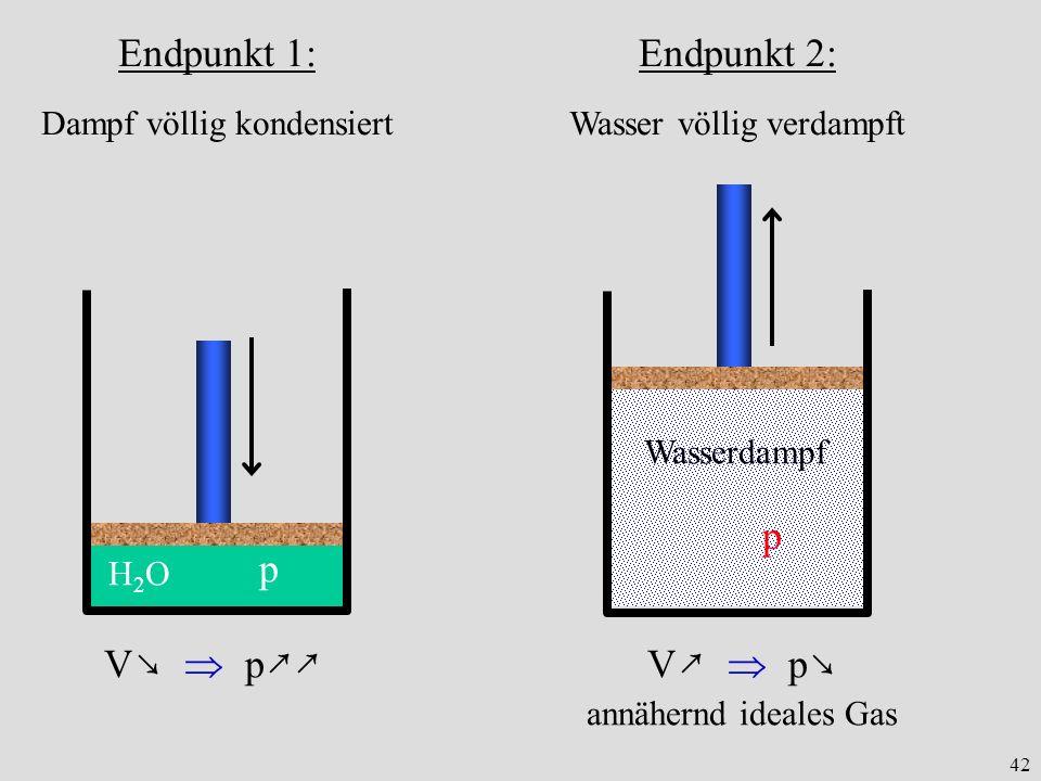 Endpunkt 1: p Endpunkt 2: V↗  p↘ p V↘  p↗↗ Dampf völlig kondensiert