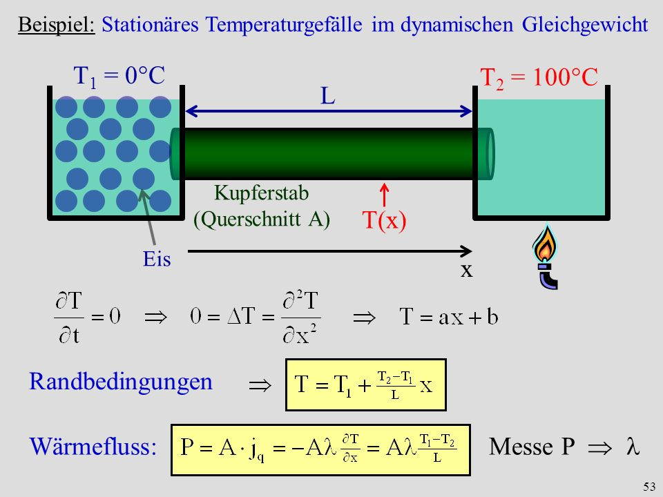 T1 = 0°C T2 = 100°C L T(x) x Randbedingungen Wärmefluss: Messe P  