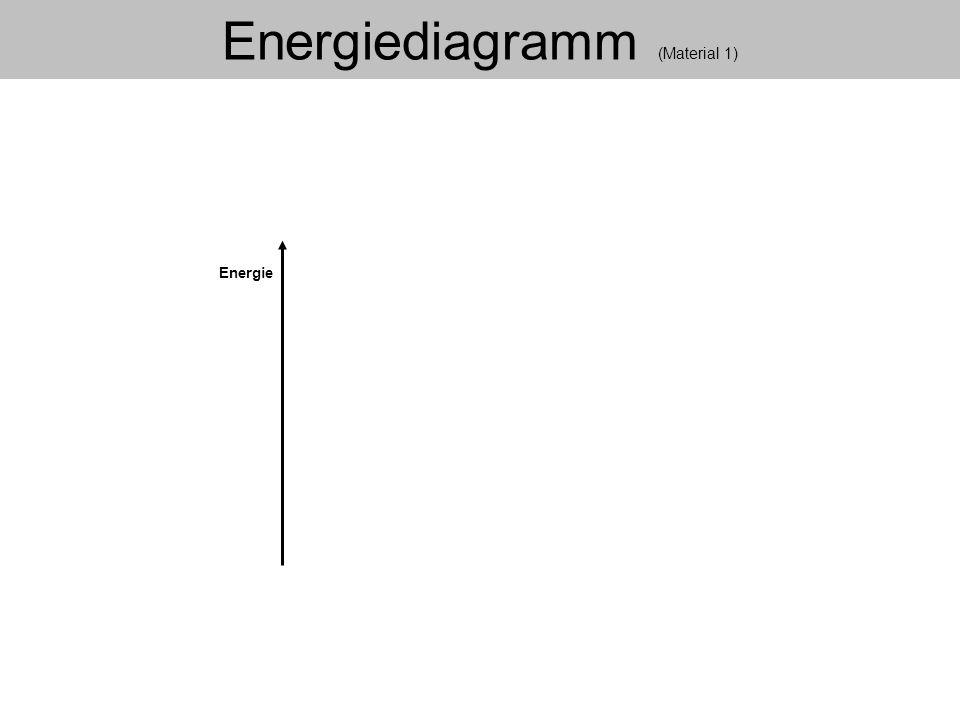 Energiediagramm (Material 1)
