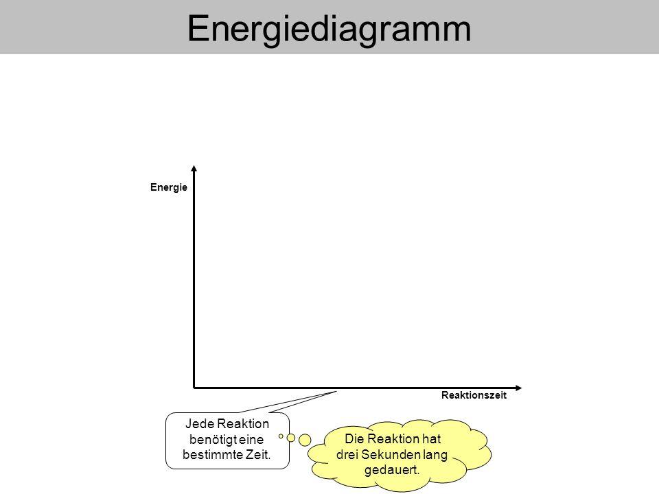 Energiediagramm Energiediagramm