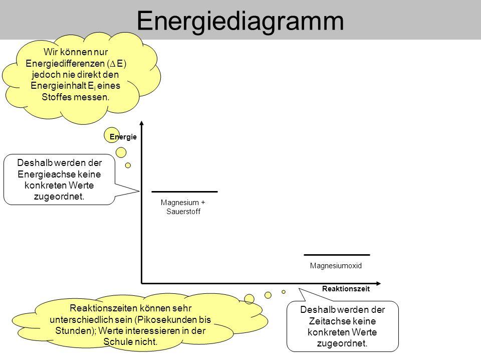 Energiediagramm Wir können nur Energiedifferenzen ( E) jedoch nie direkt den Energieinhalt Ei eines Stoffes messen.
