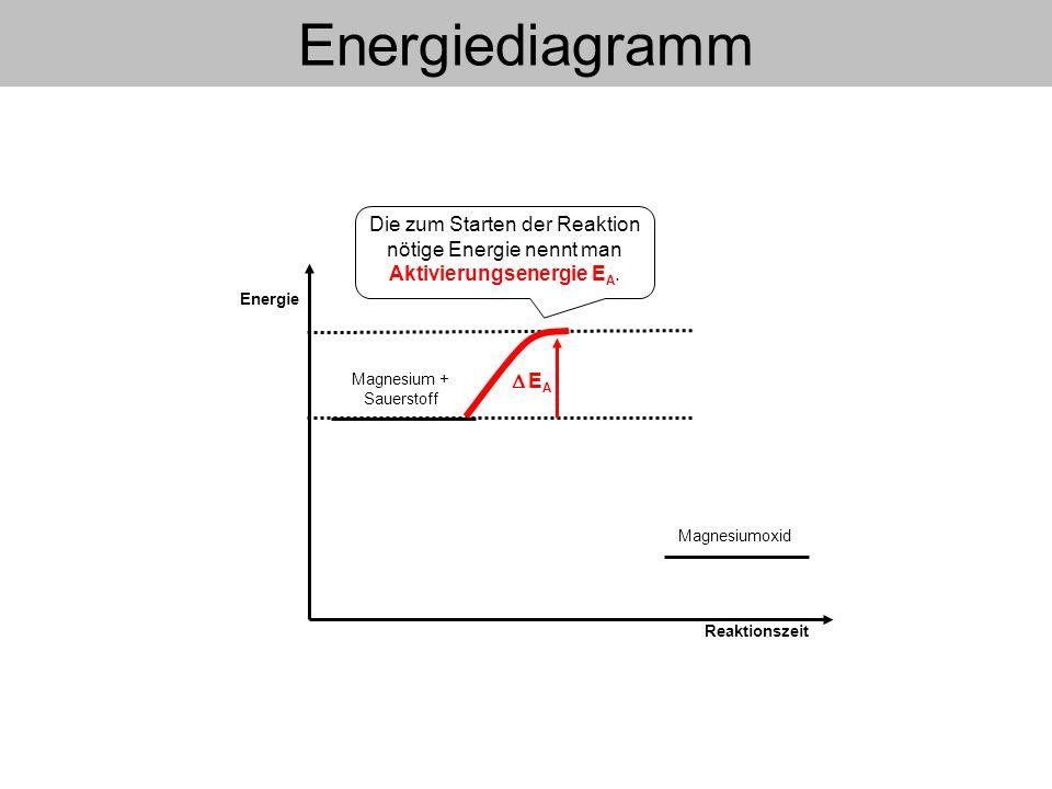 Magnesium + Sauerstoff