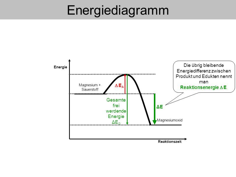 Energiediagramm Die übrig bleibende Energiedifferenz zwischen Produkt und Edukten nennt man Reaktionsenergie  E.