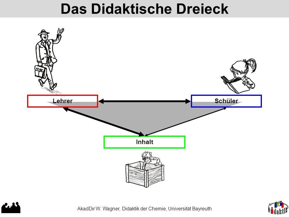 Das Didaktische Dreieck