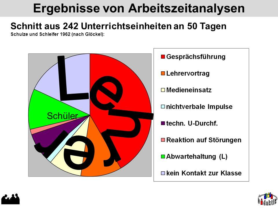 Ergebnisse von Arbeitszeitanalysen