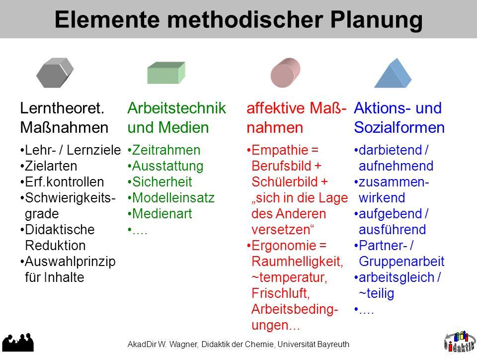 Elemente methodischer Planung